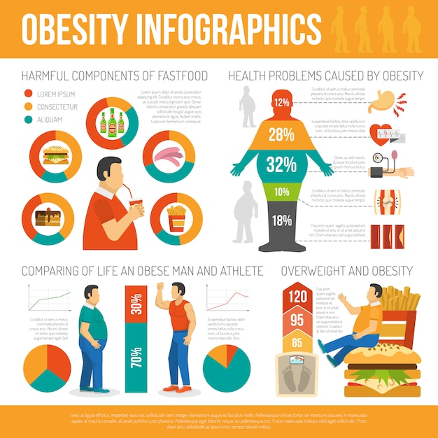 Obesity concept infographic Free Vector