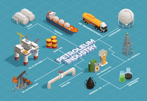 Oil petroleum industry isometric flowchart with platform extraction derrick refinery plant products transportation tanker pipeline Free Vector