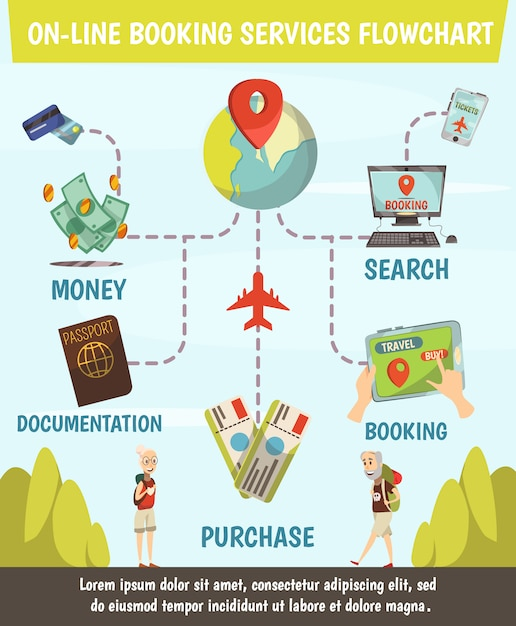 Online booking services flowchart with steps from search to purchase tickets and travel Free Vector