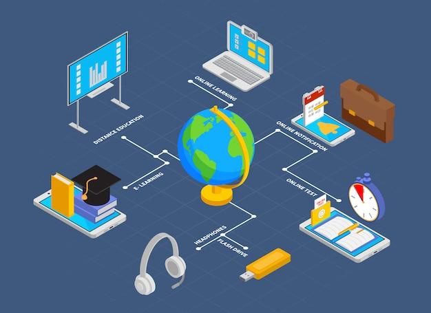 Блок-схема обучения в режиме онлайн с уведомлением и символами теста изометрической иллюстрацией Бесплатные векторы