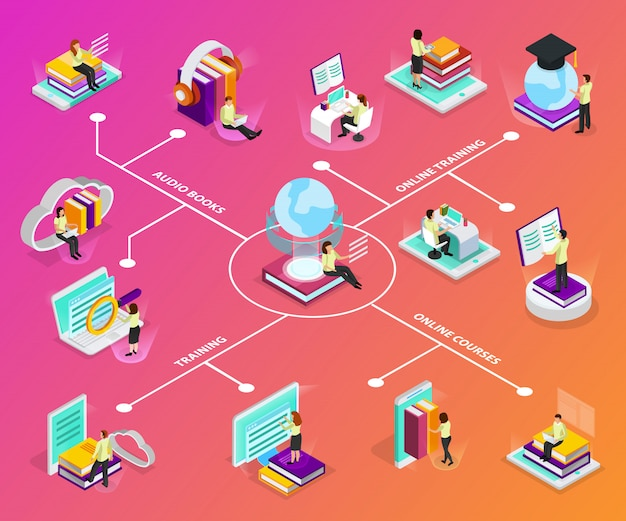 Online learning  infographics with laptop smartphone pc audio books square academic cap glow globe isometric icons Free Vector