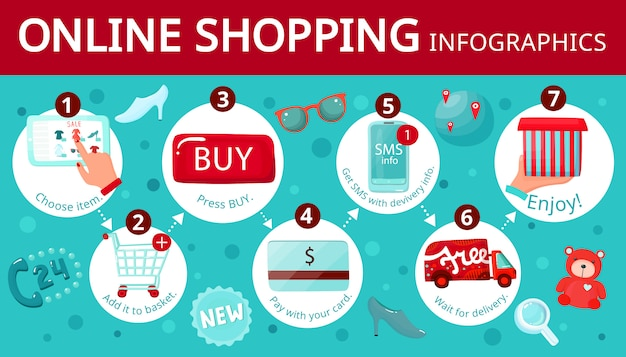 Online shopping guide infographic Free Vector