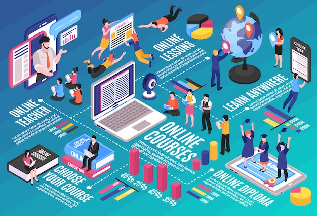 Online training infographics layout with electronic devices students and professional lecturer gives lessons on internet Free Vector