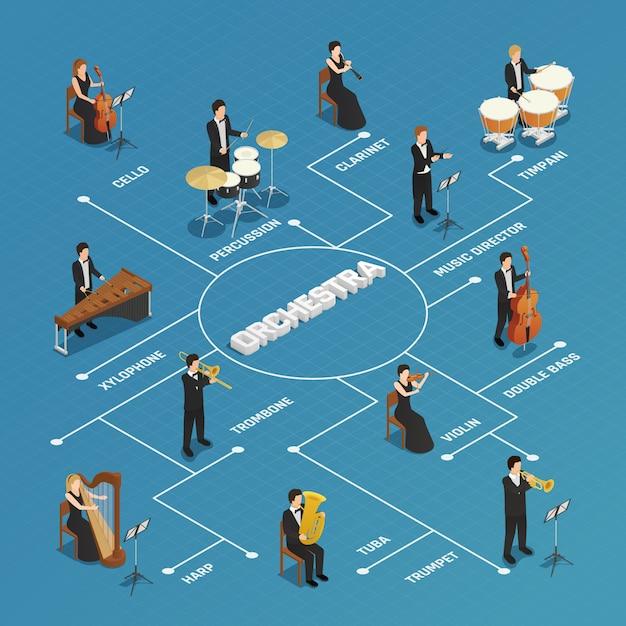Diagramma di flusso isometrico della gente dei musicisti dell'orchestra Vettore gratuito