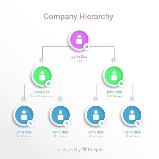 Organization chart Premium Vector