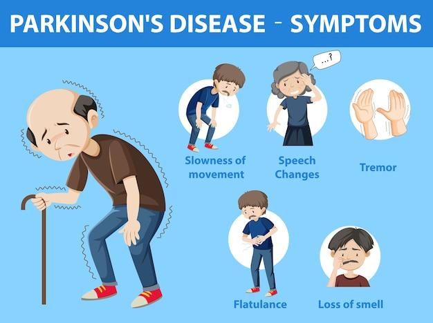 Parkinson disease symptoms infographic Free Vector
