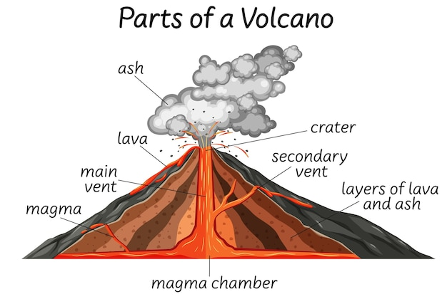 Part of a volcano Free Vector