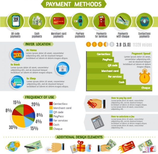 Payment methods infographic presentation layout banner Free Vector