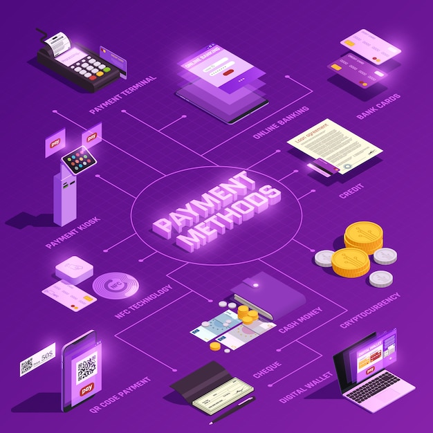 Payment methods isometric flowchart Free Vector