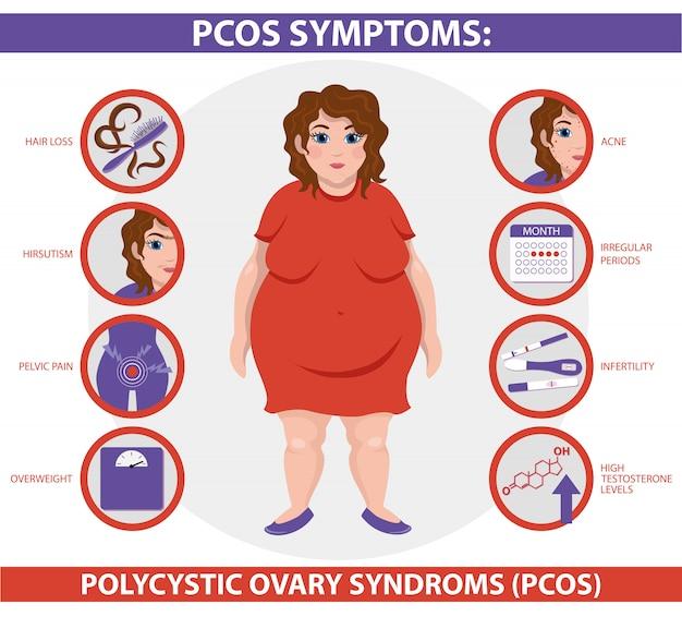 Pcos symptoms infographic.