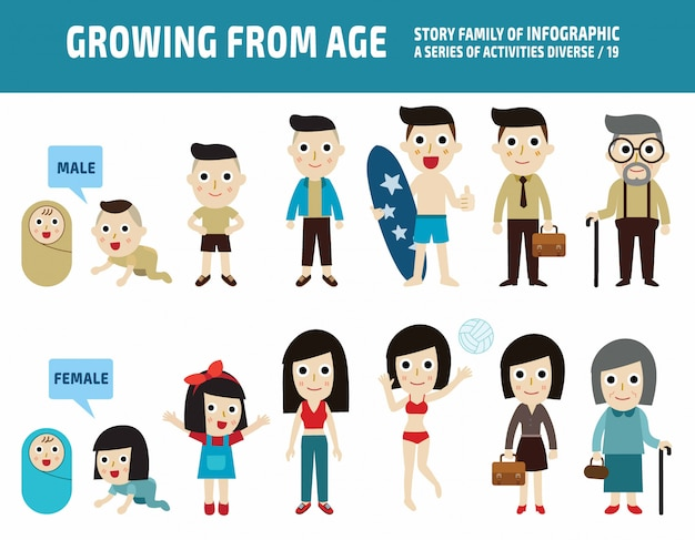 People asian generation from infants to seniors. all different age. medical concept. Premium Vector