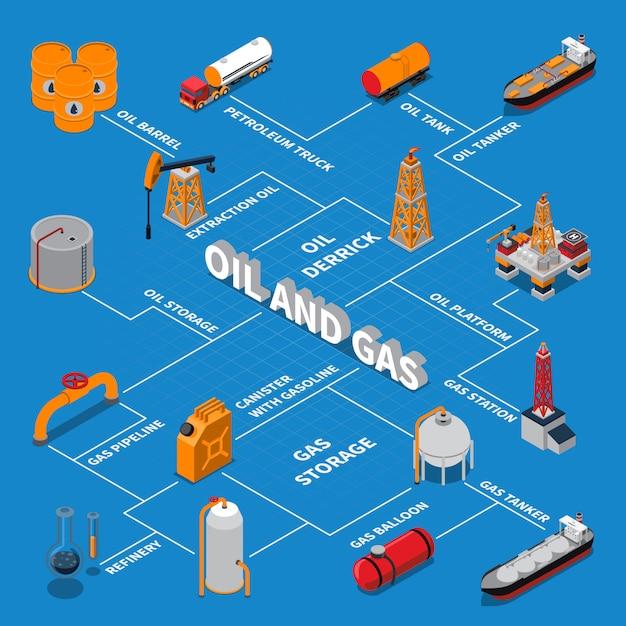 Изометрическая блок-схема нефти и газа Бесплатные векторы