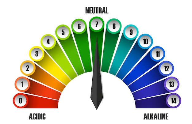 A ph scale on white background Premium Vector