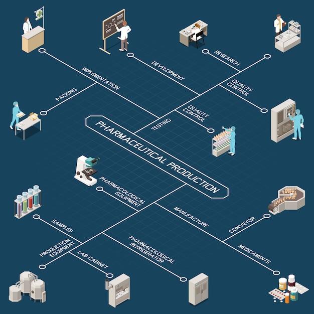 医薬品製造等尺性フローチャート、研究品質管理、開発、テスト、実装、包装、製造、コンベア、医薬品、その他の説明 無料ベクター