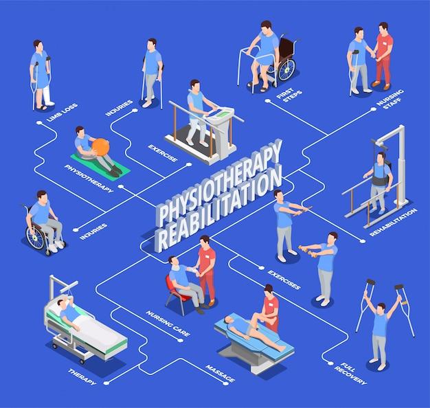 Physiotherapy rehabilitation flowchart illustration Free Vector