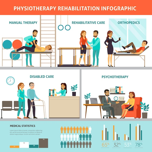 Physiotherapy and rehabilitation infographic Free Vector