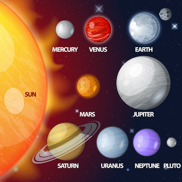 Planets Of The Solar System Exhibited By Size And Order Premium Vector