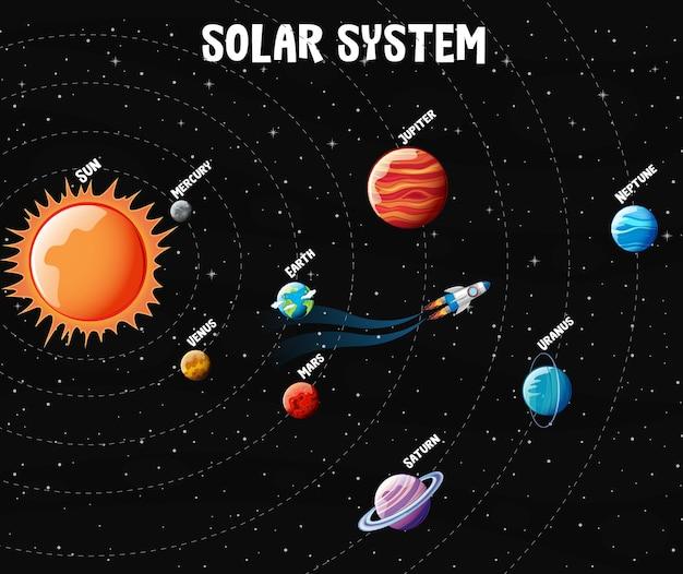 太陽系の惑星 無料ベクター