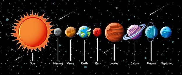 Pianeti del sistema solare infografica Vettore gratuito