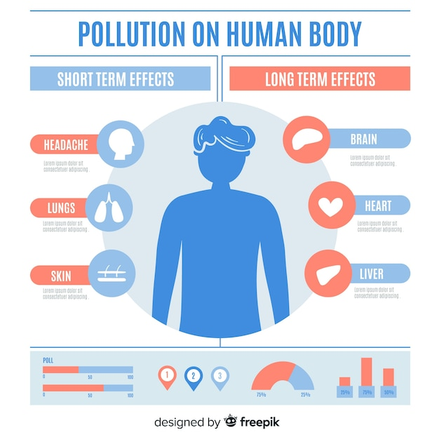 Pollution on human body infographic Free Vector