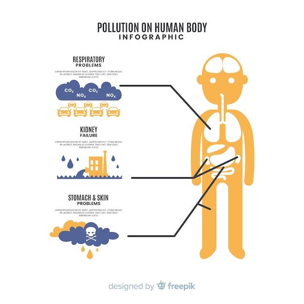 Загрязнение на теле человека инфографики Бесплатные векторы