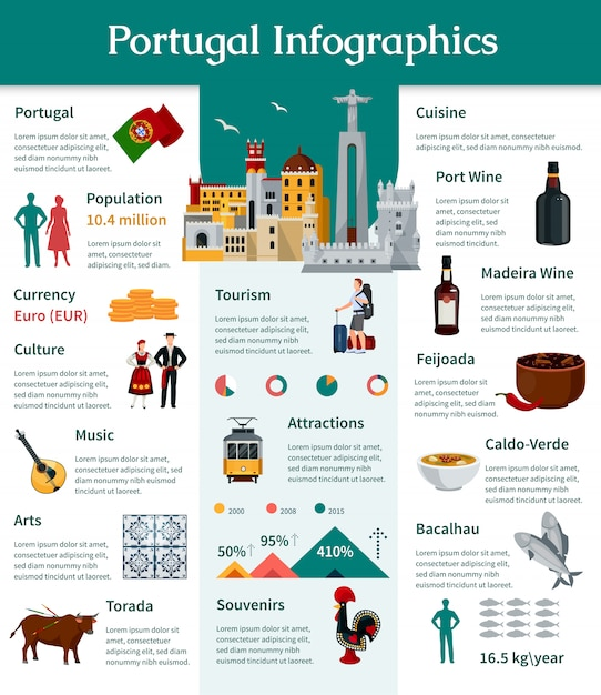 Portugal flat infographics presenting information about country portuguese culture Free Vector