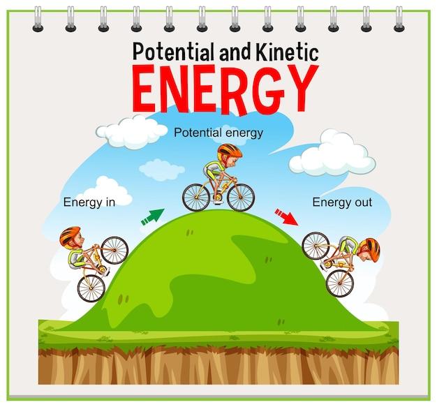 ポテンシャルおよび運動エネルギー図 無料ベクター