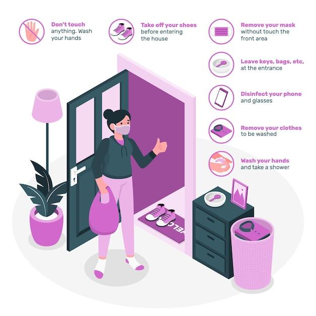 帰宅時の予防策(covid)の概念図 無料ベクター
