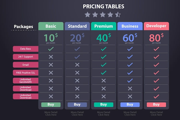 Price table template with five plan Vector | Premium Download