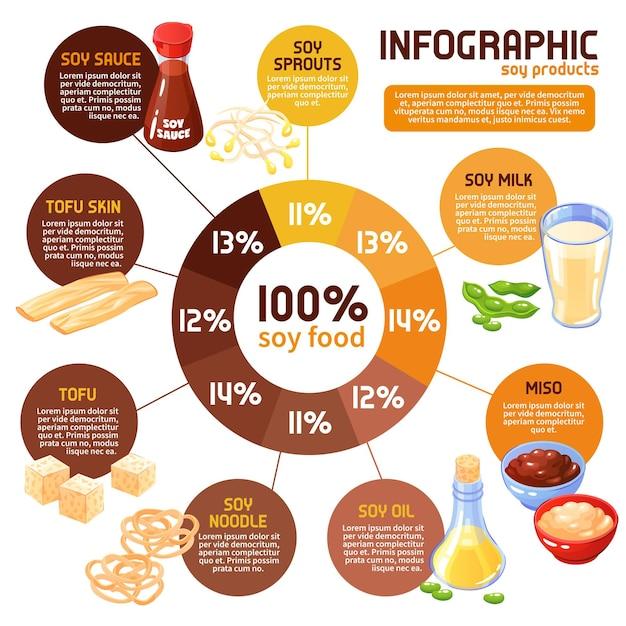 味productもやし豆腐ソースなどの漫画のように、伝統的な大豆食品の消費量の統計を含む大豆製品のインフォグラフィック 無料ベクター