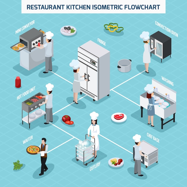 Professional kitchen isometric flowchart Free Vector