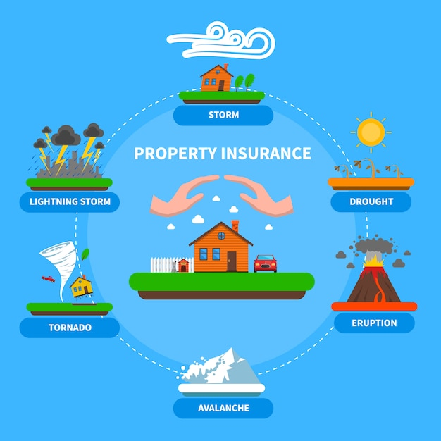Property insurance natural disaster flat banner Free Vector