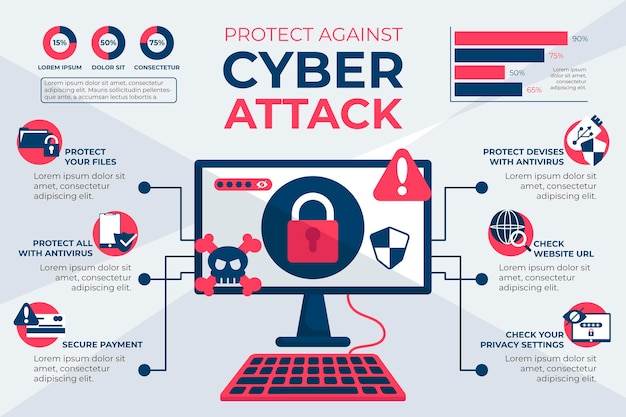 Protect against cyber attacks infographic Premium Vector