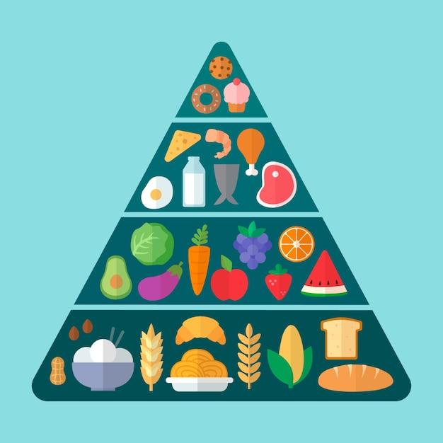 Pyramid with food essentials Premium Vector