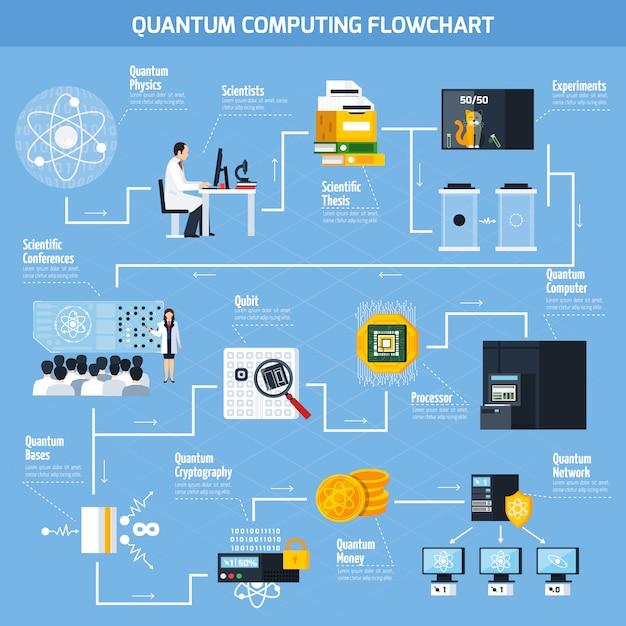 Quantum computing flat flowchart Free Vector