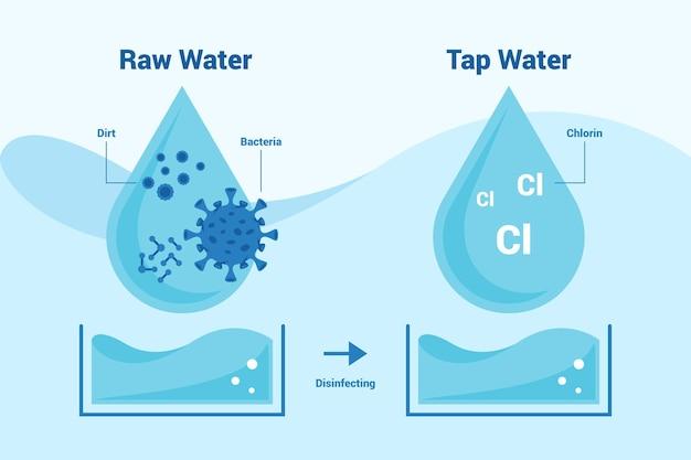 Сырая вода, обеззараженная хлором Бесплатные векторы