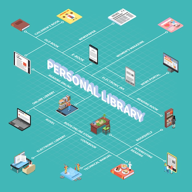 Reading and library flowchart with personal library symbols isometric Free Vector