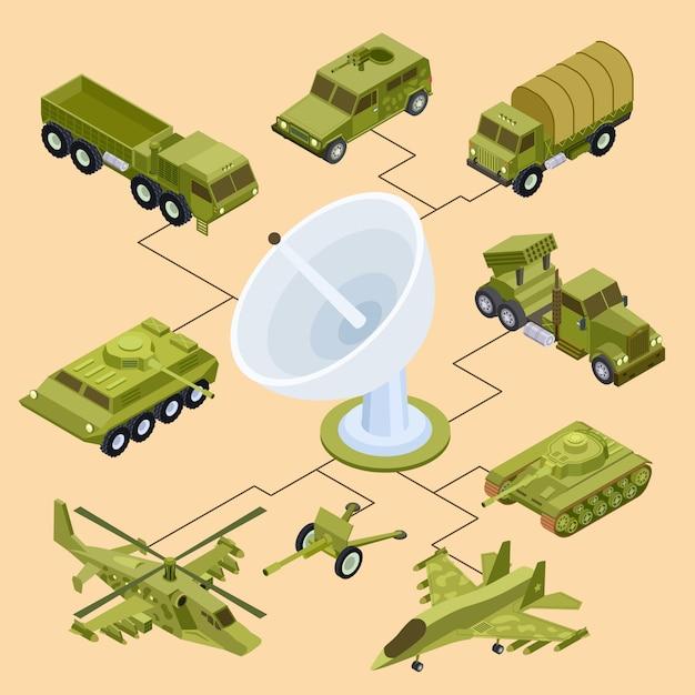 軍事機器のリモートコントロール Premiumベクター