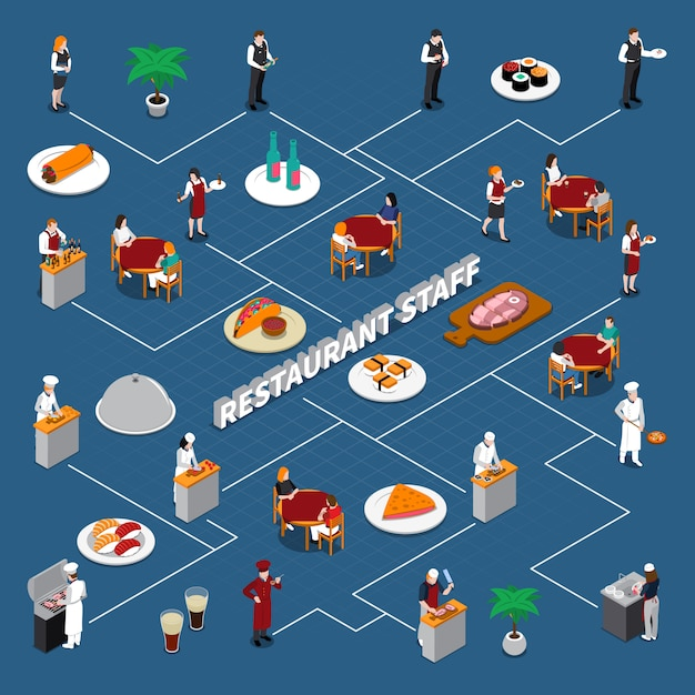 Restaurant staff isometric flowchart Free Vector