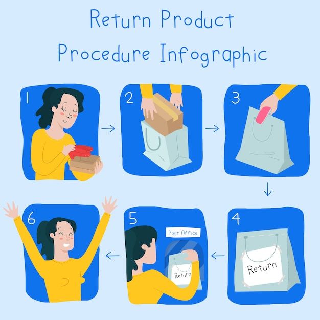 Image result for return procedure