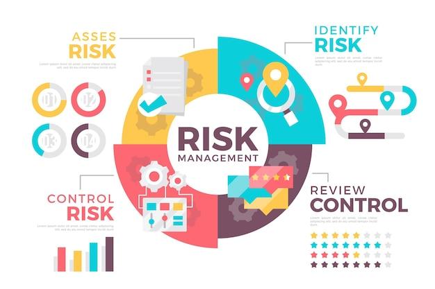 リスク管理のインフォグラフィック Premiumベクター