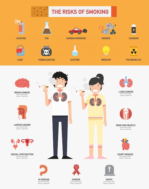 The risk of smoking infographics Premium Vector