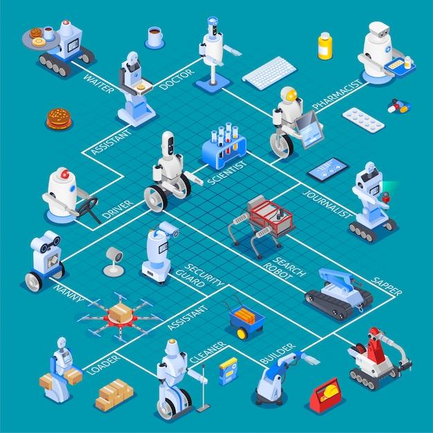 Robotic assistants isometric flowchart Free Vector