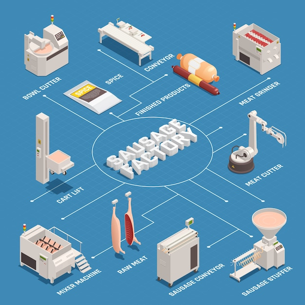 Sausage factory isometric flowchart Free Vector