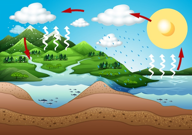 Scene with mountain and river Free Vector