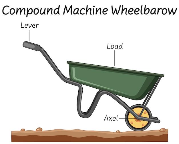 Free Vector Science Compound Machine Wheelbarrow Diagram