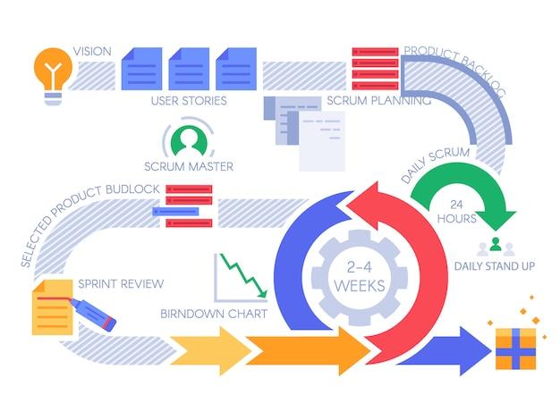 スクラムアジャイルプロセスインフォグラフィック。プロジェクト管理図、プロジェクト方法論、開発チームのワークフロー図 Premiumベクター