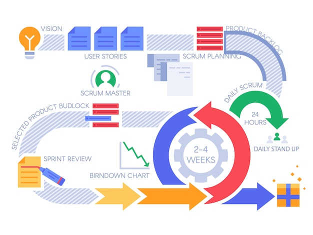 Scrum agile process infographic. project management diagram, projects methodology and development team workflow  illustration Premium Vector