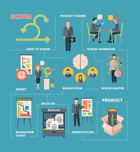 스크럼 인포 그래픽. 프로젝트 협업 작업 애자일 시스템 스크럼 단계 팀 작업 창의적인 프로세스 소프트웨어 개발. 프리미엄 벡터