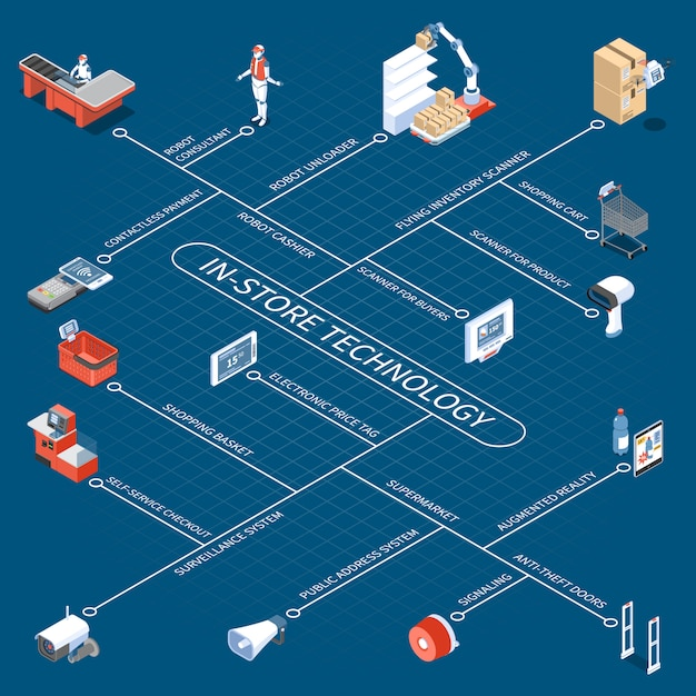 Shop technology flowchart with robotic unloader consultant and cashier electronic price tag anti theft doors contactless payment isometric icons Free Vector